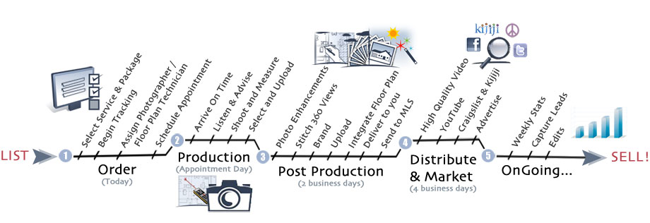 Our Process | SeeVirtual Marketing & Photography